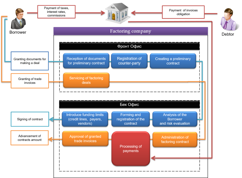 BankSoft Factoring - Ez invoice factoring